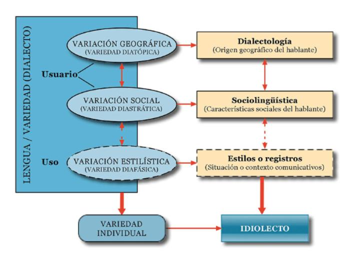 Variedades y dialecto
