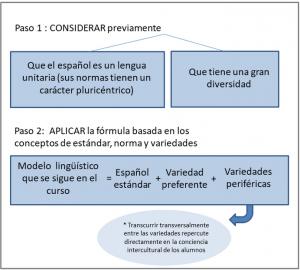 ¿Qué variedad del español debemos enseñar?